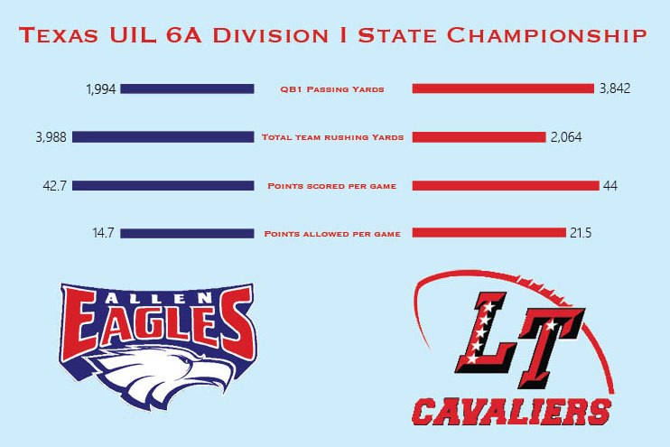 Pregame Perspective: Allen Eagles vs. Lake Travis Cavaliers