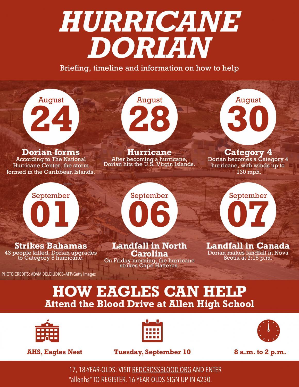Hurricane Dorian Infographic