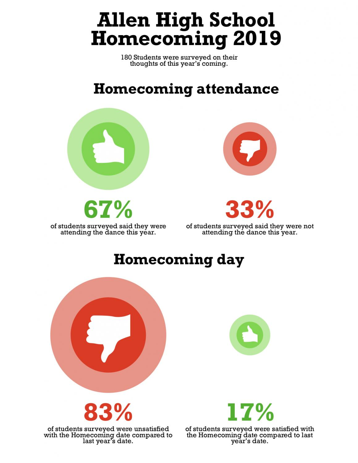 Homecoming+Statistics