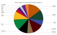 Which colleges in Texas do Allen students apply to?
