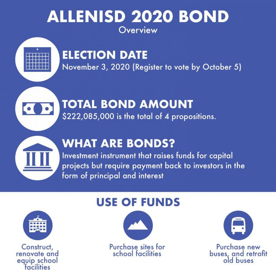 AISD+Bond+2020