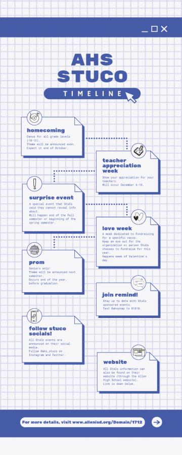 Student Council Timeline